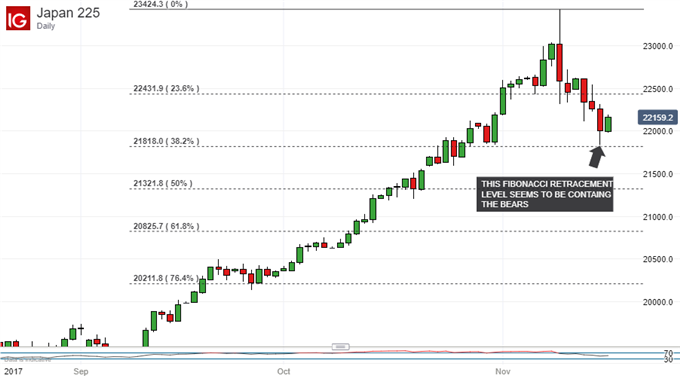 Nikkei 225 Technical Analysis: This Week's Low Badly Needs To Hold