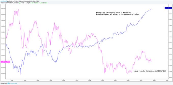 Gráfico del diferencial del la deuda de Estados Unidos a 2 años y la de Alemania a 2 años vs EURUSD