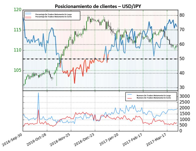 Probablemente el Dólar Americano continúe con caídas frente al Yen Japonés