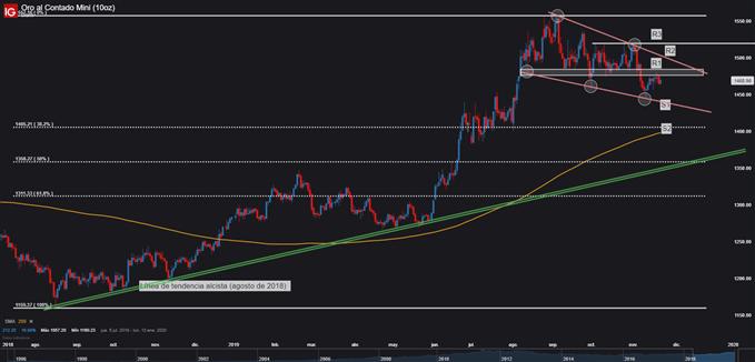 Gráfico técnico precio del oro