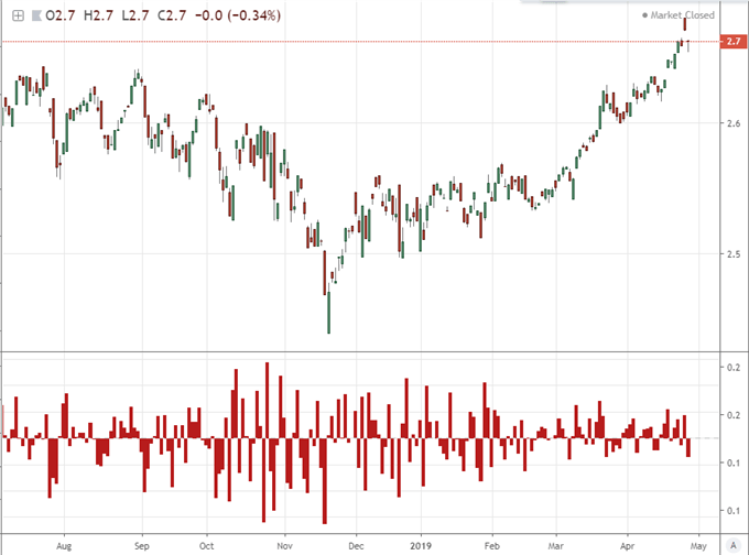 Ratio of Nasdaq to S&P 500
