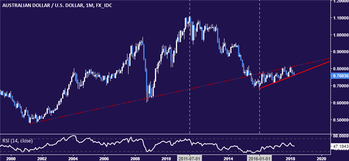 AUD/USD Technical Analysis: Two-Year Uptrend Broken