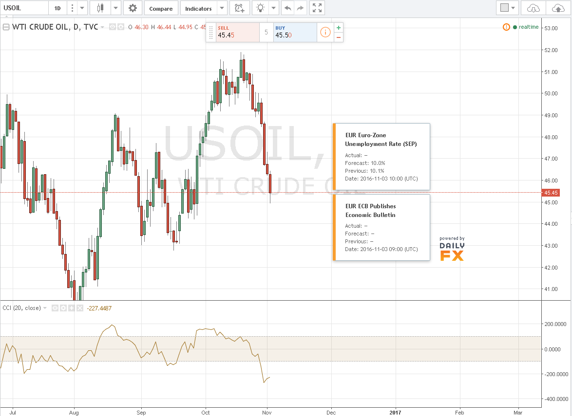 Petróleo se desploma hasta los 45usd/barril tras inventarios semanales.