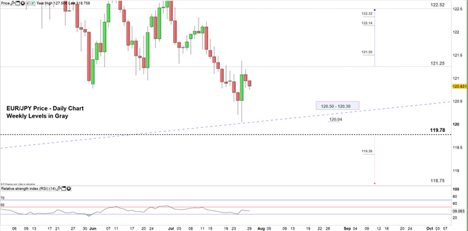 EURJPY price daily chart 29-07-19 Zoomed in