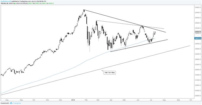 Dow المخطط اليومي لمؤشر داو جونز، ارتفاع للوتد