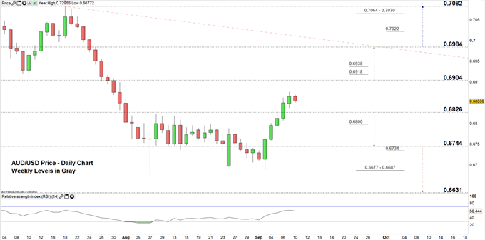 AUDUSD price daily chart 10-09-19 Zoomed in