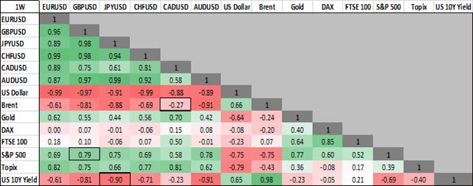USD/CAD, USD/JPY, Oil Price, US Rates Analysis: Cross Asset Correlation