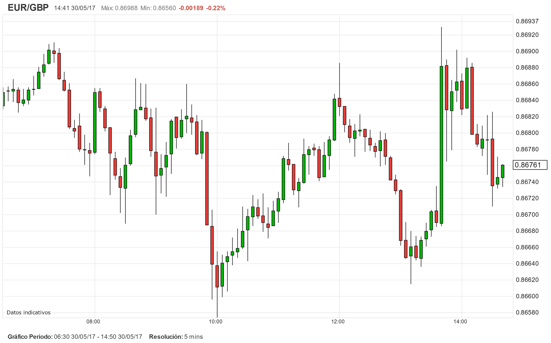 Alerta de Mercado. El IPC de Alemania atiza el EUR/GBP