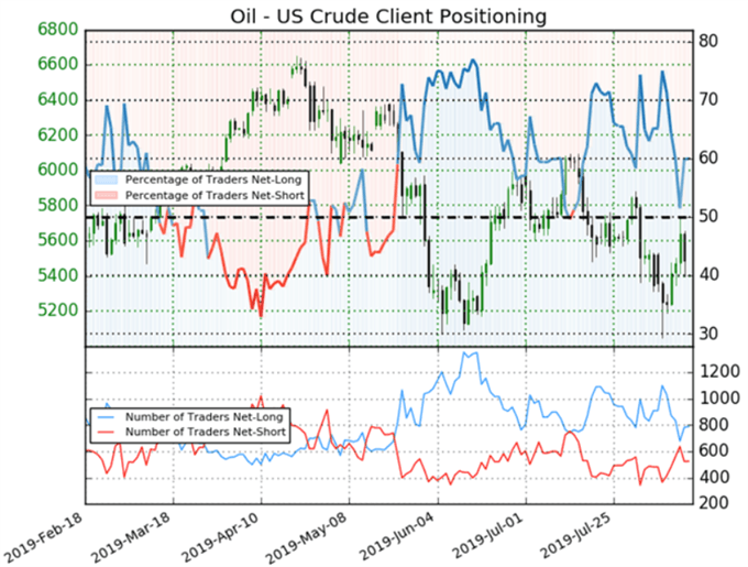 Oil Client Positioning Chart