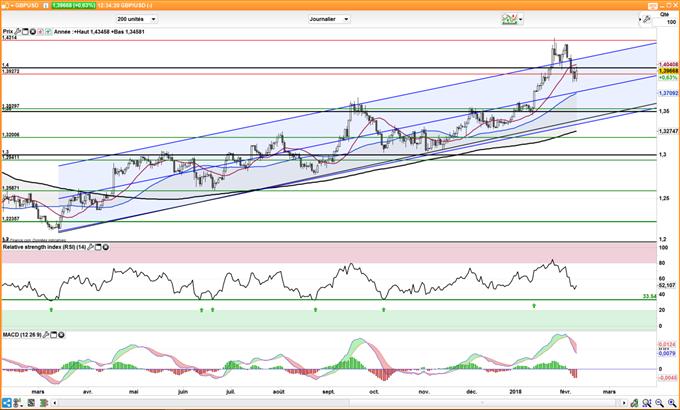 Le cours du GBP/USD pourrait consolider autour de 1,40 dollar
