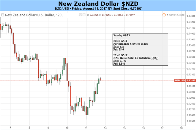 NZD Sits in Oversold Territory And May Remain There Longer