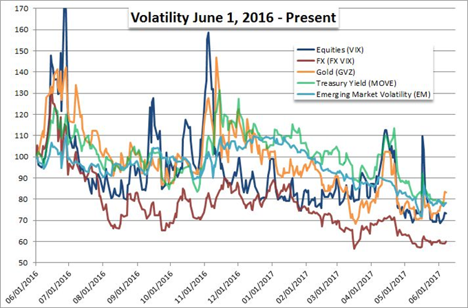 Dollar, Euro, Pound, Global Equities All Sitting Ducks as Critical Event Risks Dawns
