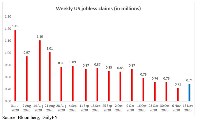 Weekly jobless claims