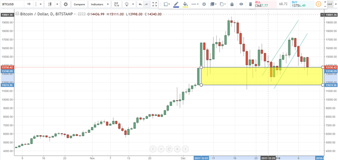 Bitcoin, Ethereum Prices Hit After South Korean Exchange Raids