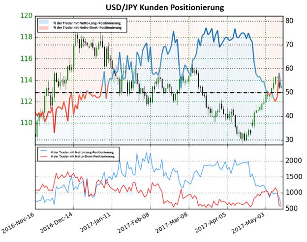 Gemischtes Sentiment im Yen – Trader halten Short-Positionen