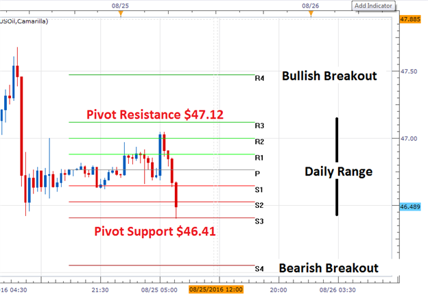 WTI Crude Oil Price Forecast: Daily Support and Resistance Levels