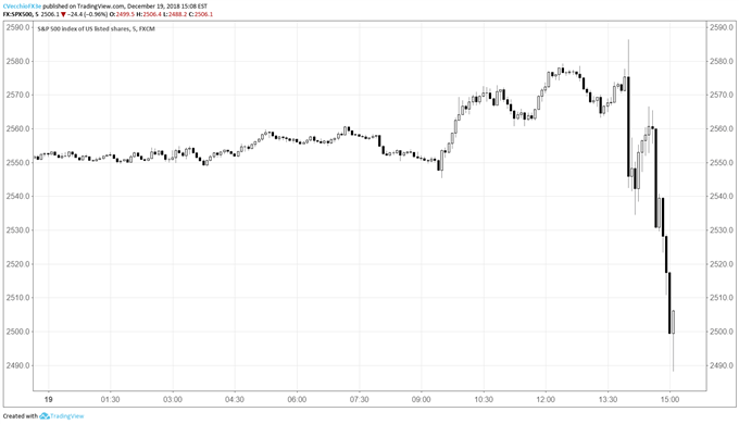 US Dollar Recovers as FOMC Hikes by 25-bps, Signals More to Come (at a Slower Pace)