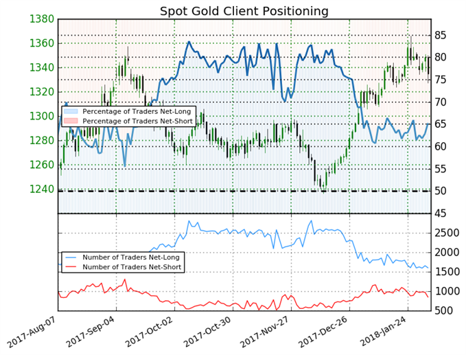 Gold Rally May Be Coming to a Hault