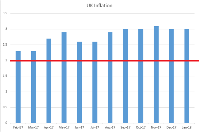 UK CPI Monthly Since February, 2017