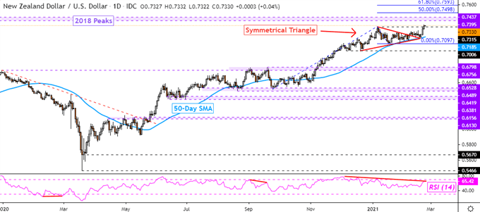 New Zealand Dollar Outlook: NZD/USD Eyeing 2018 Highs, Will RBNZ Disappoint?