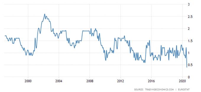 I tassi EUR / JPY rimbalzano a rischio poiché la BCE segnala modifiche all'obiettivo di inflazione