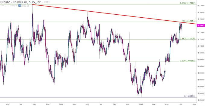 المضاربون على ارتفاع اليورو يجدون الفرصة للانطلاق: ولكن هل ستكون لديهم القدرة على دفع الاتجاه؟