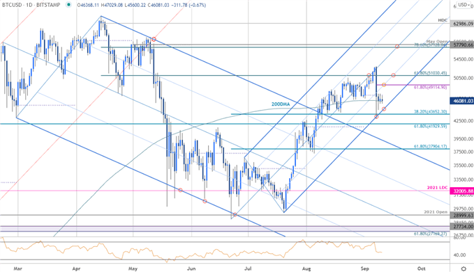 BTC/USD Plunges to Trend Support- Battle Lines Drawn
