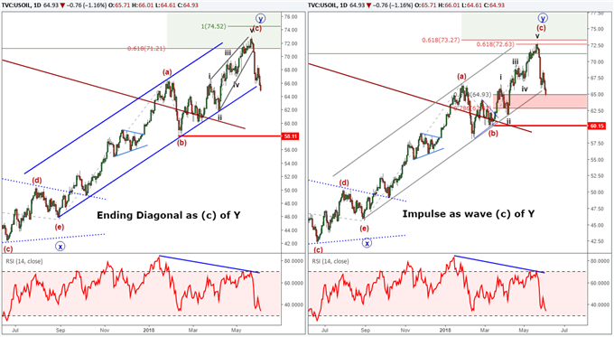 Crude oil price forecast using Elliott Wave.