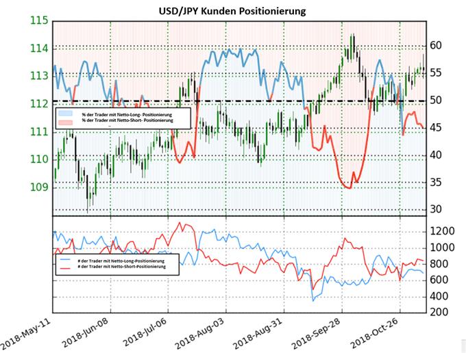 USD/JPY: Short-To-Long Ratio steigt nur leicht