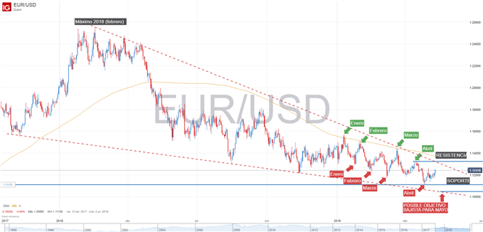 Gráfico técnico del EURUSD 10 de mayo