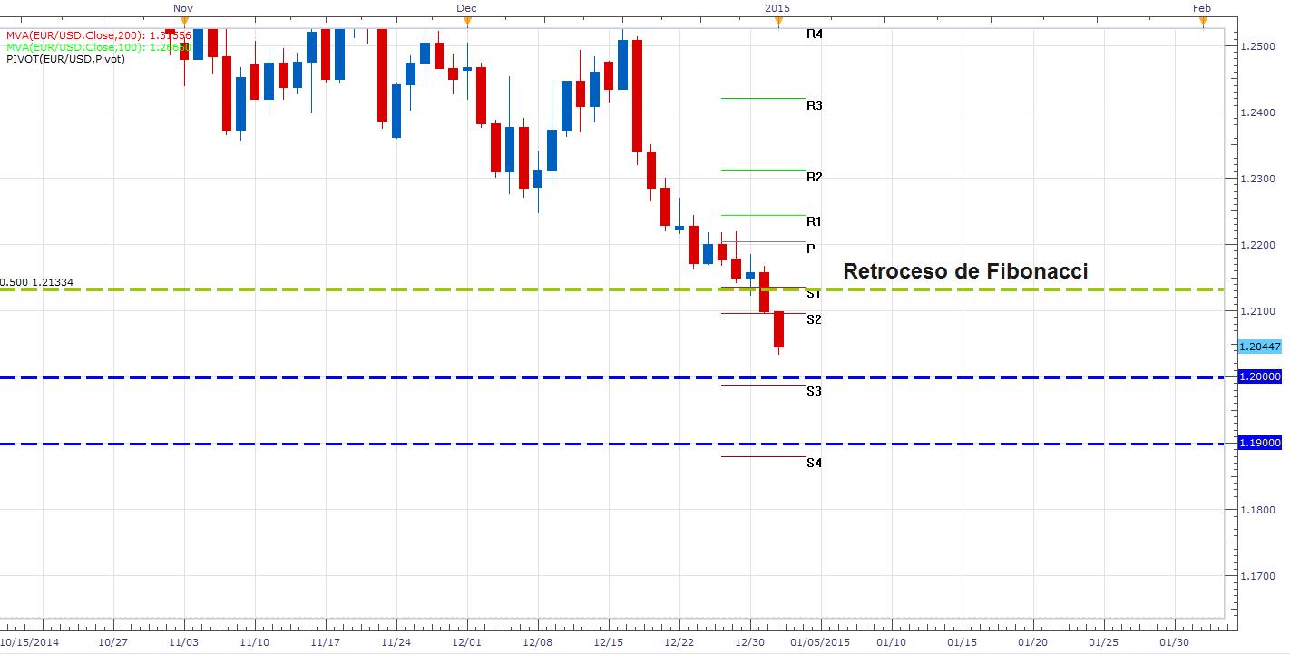 El EUR/USD logra un cierre anual importante y busca los 1,2000