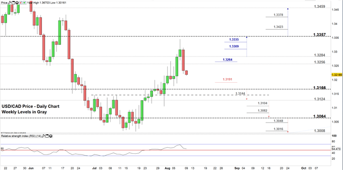 USDCAD price daily chart 09-08-19 Zoomed in