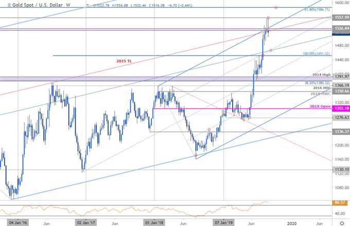 Gold Price Chart - XAU/USD Weekly - GLD Trade Outlook- XAU Technical Forecast