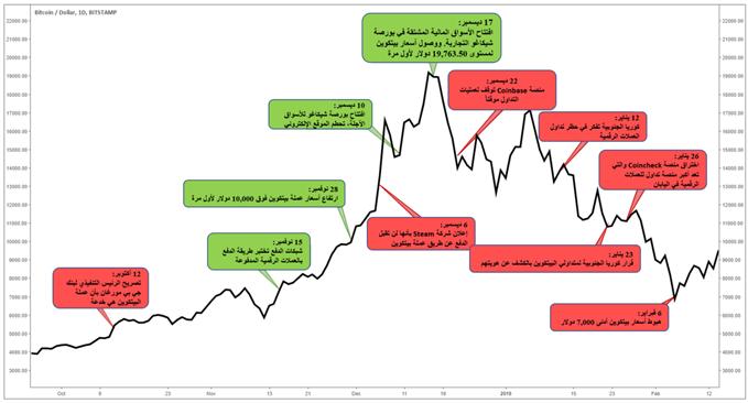 يتأثر سعر البيتكوين بالارتفاعات المستمرة على الإطلاق، والاختراقات، وأخبار السوق الأخرى