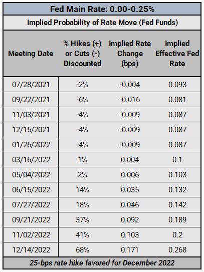 FX Week Ahead - Top 5 Events: Australian, Canadian, & Eurozone Inflation Rates; Eurozone & US GDP; July FOMC Meeting