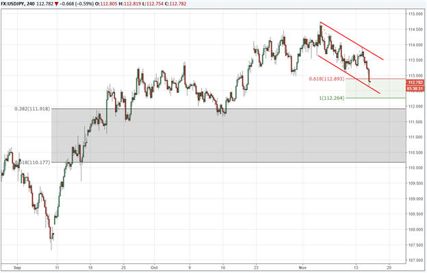 USD/JPY : A Bird in the Hand is Better Than Two in the Bush