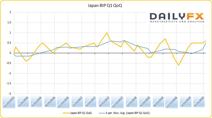 Japan BIP Wachstum QoQ