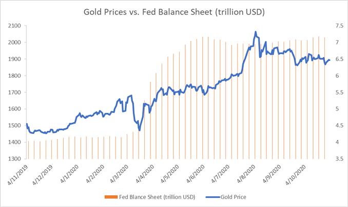 Il prezzo dell'oro è in attesa delle elezioni su sentiment migliorato, USD più debole