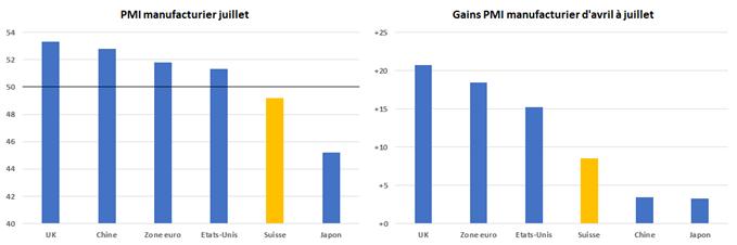 EUR/CHF : l'euro profite du recul du franc suisse à la suite des PMI