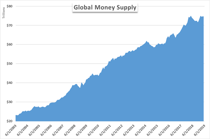 global money supply change because of quantitative easing
