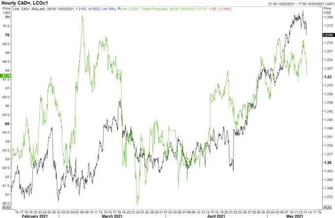 USD/CAD, CAD/JPY Risk of Reversal Rising