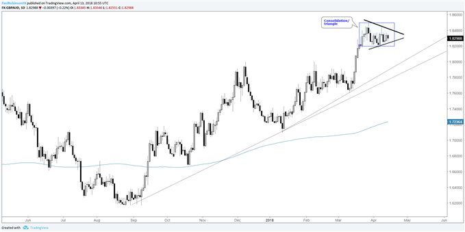 gbpaud daily chart consolidating