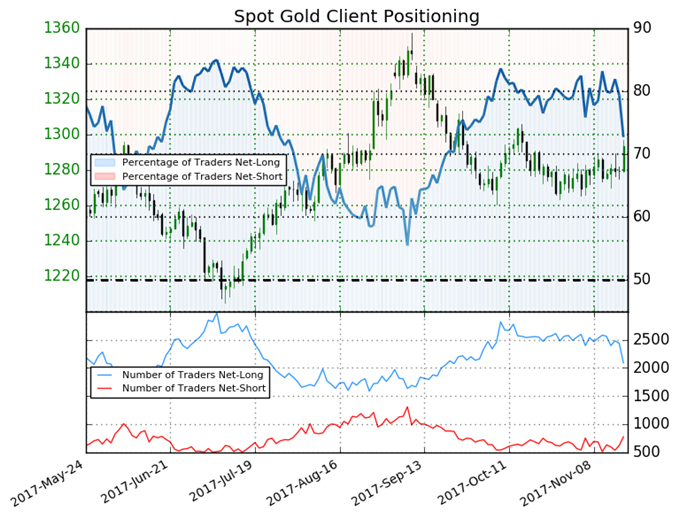 Gold May Reverse Based on Key Shift In Sentiment
