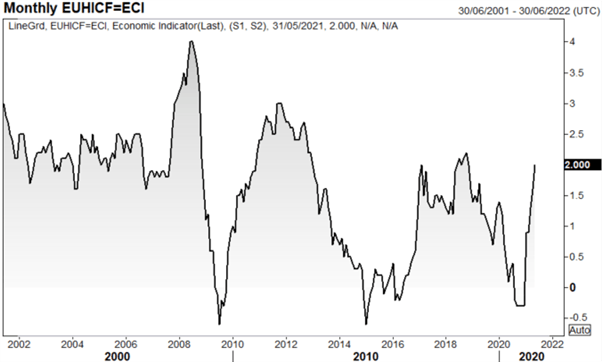 Euro Latest: EUR/USD in Critical Zone, Muted Reaction to EU CPI