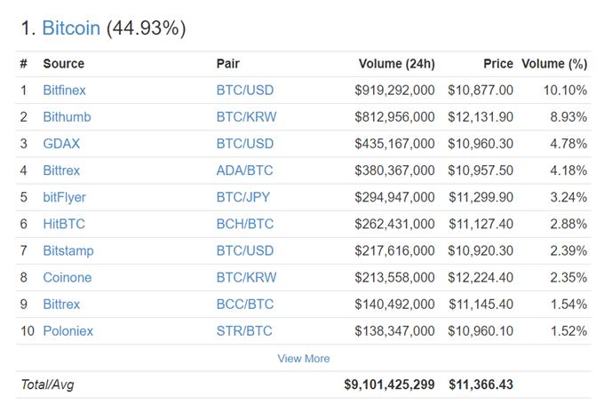 Bitcoin Rallys to $11,000; Caveat Emptor