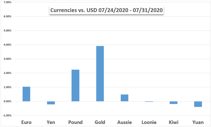 Para Birimi - USD Performansı