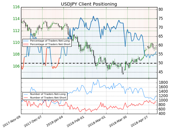 USDJPY: Trades Off of 110 Resistance Level With Mixed Bias