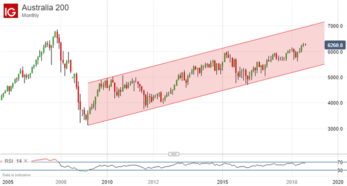 ASX 200 Technical Analysis: Daily Range Shows No Sign of Cracking