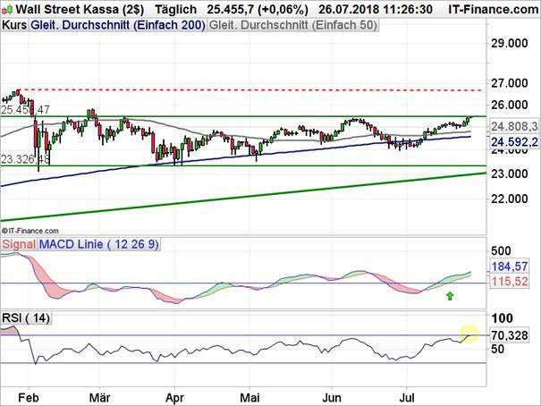 Dow Jones: Allzeithoch könnte wieder in Sichtweite geraten