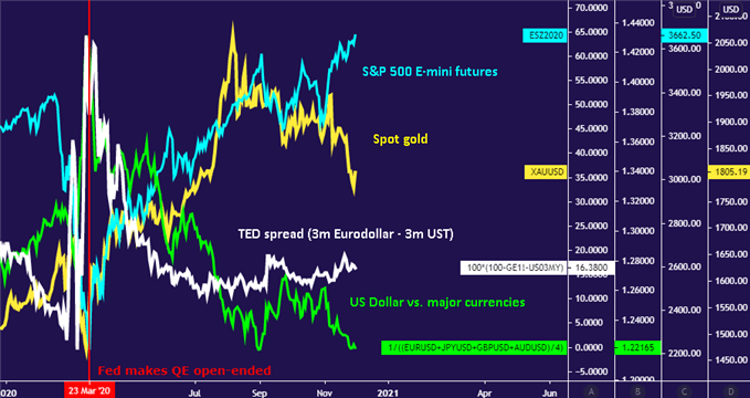 SPX vs gold, ted spread, us dollar